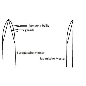 Messer schleifen lassen Klingenlänge: bis 23cm